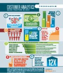 RIS News Trendagram: Customer Analytics Gains Traction in 2013