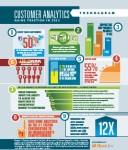 RIS News Trendagram: Customer Analytics Gains Traction in 2013